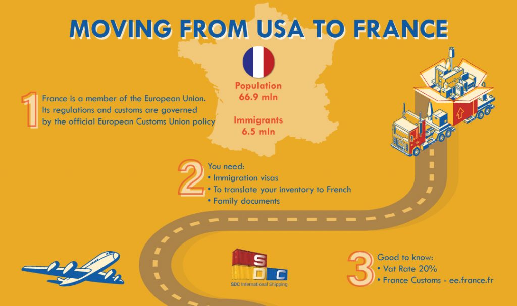 International Moving Company to France