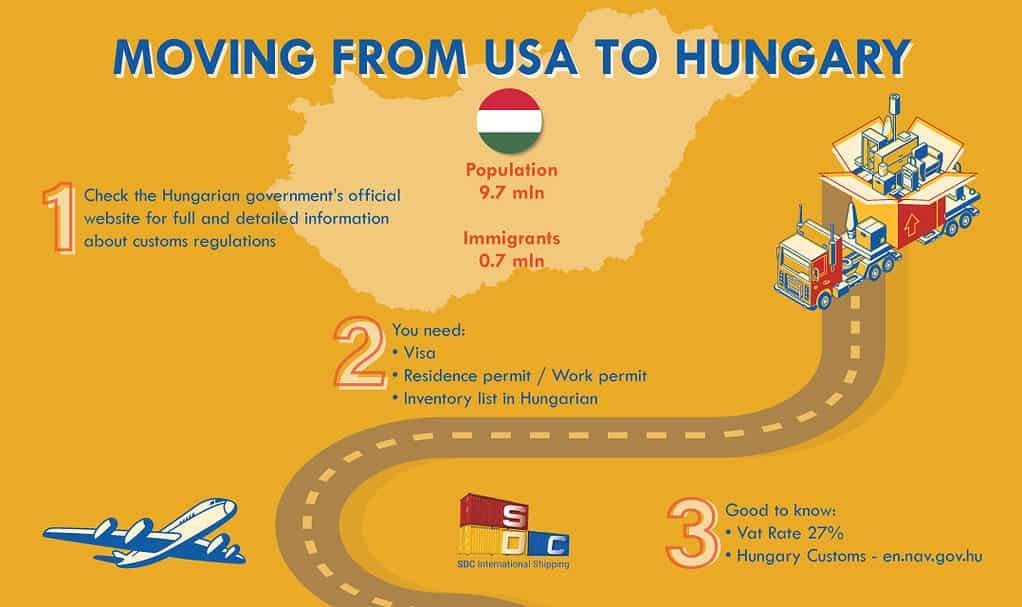 International Moving company to Hungary