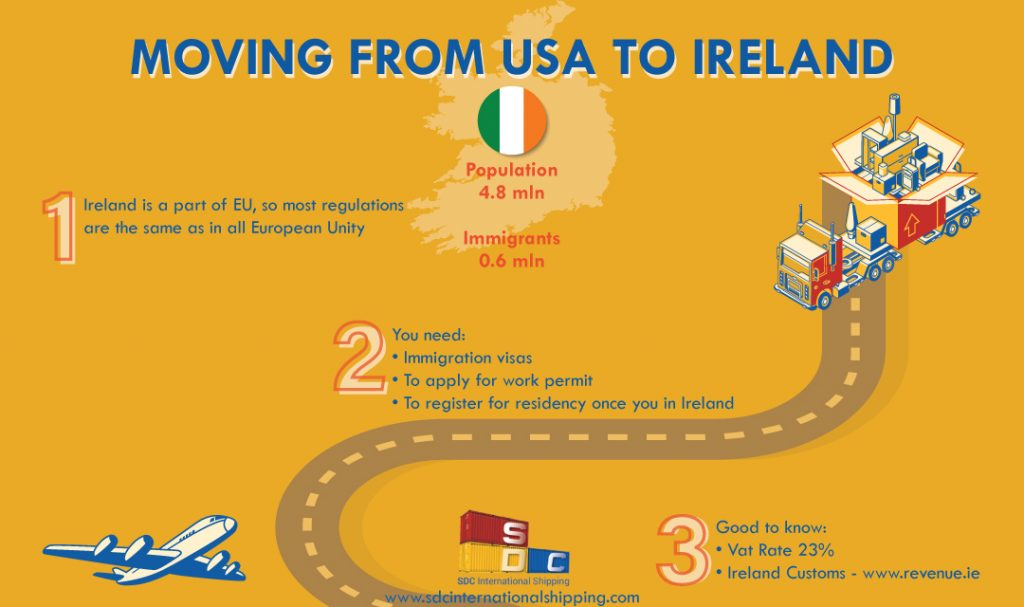 Moving to Ireland from US